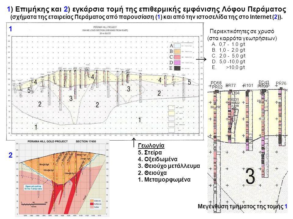 1) Επιμήκης και 2) εγκάρσια τομή της επιθερμικής εμφάνισης Λόφου Περάματος (σχήματα της εταιρείας Περάματος από παρουσίαση (1) και από την ιστοσελίδα