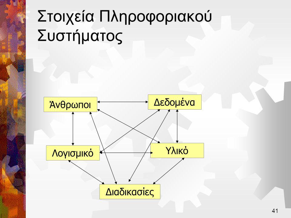 42 Ο οργανισμός ως σύστημα Υποσύστημα Παραγωγής Υποσύστημα Διοίκησης Πληροφοριακό υποσύστημα στοιχεία απόδοσης και λειτουργίας εντολές, παραγγελίες πληροφορίες οδηγίες Στόχοι, επιδιώξεις λειτουργίας