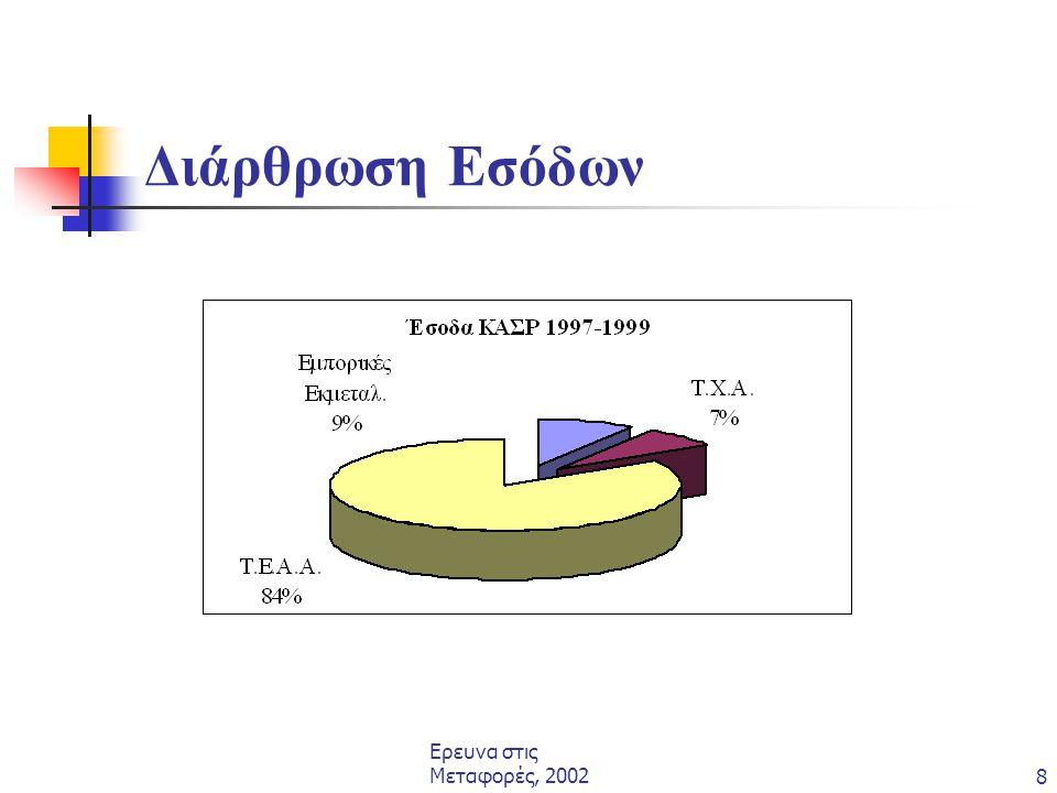 Ερευνα στις Μεταφορές, 20028 Διάρθρωση Εσόδων