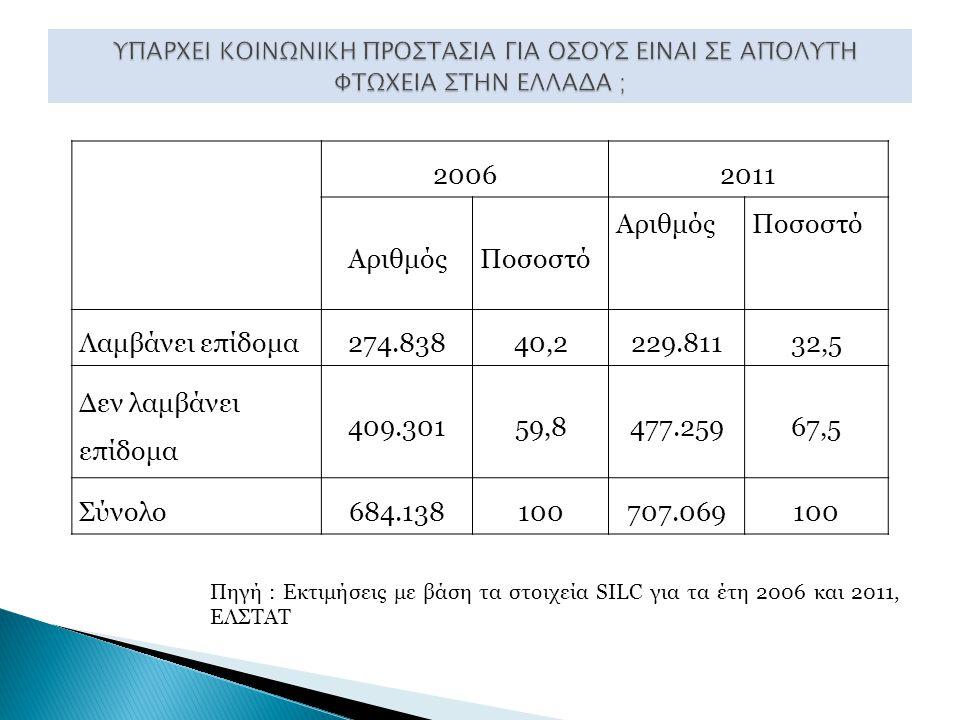 20062011 ΑριθμόςΠοσοστό ΑριθμόςΠοσοστό Λαμβάνει επίδομα274.83840,2229.81132,5 Δεν λαμβάνει επίδομα 409.30159,8477.25967,5 Σύνολο684.138100707.069100 Πηγή : Εκτιμήσεις με βάση τα στοιχεία SILC για τα έτη 2006 και 2011, ΕΛΣΤΑΤ