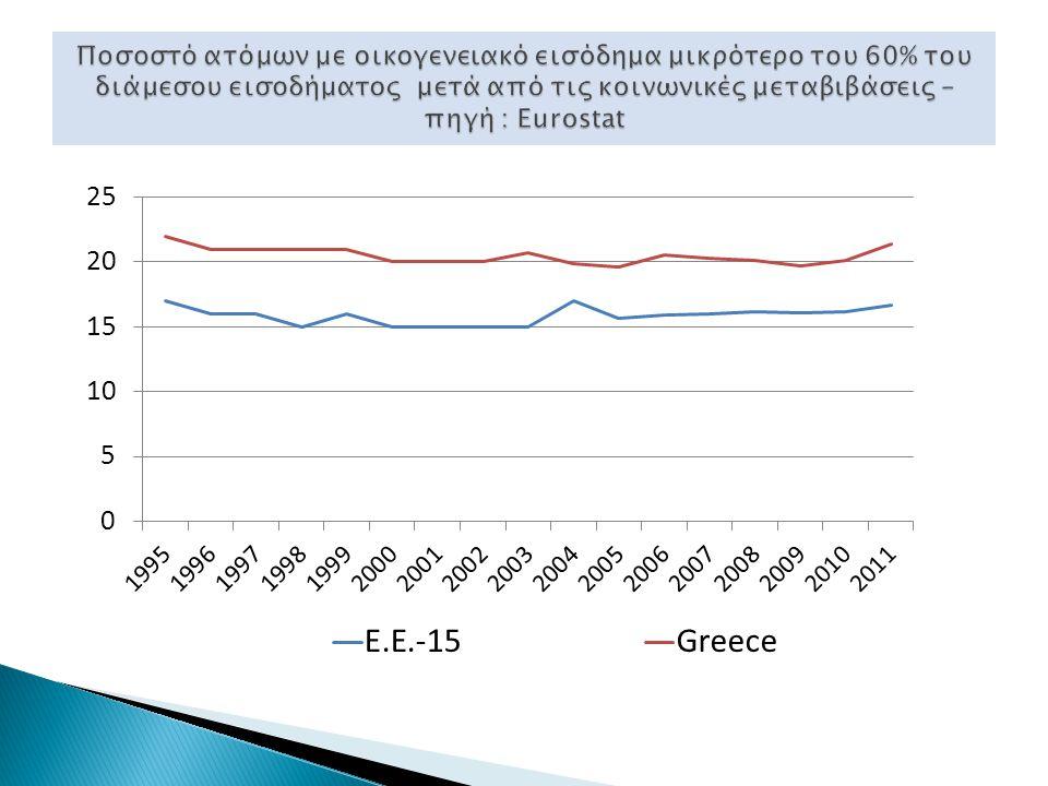 ΠΑΡΑΔΕΙΓΜΑ Έστω ότι το ελάχιστο εγγυημένο εισόδημα είναι 250 ευρώ Αν το εισόδημα του ατόμου είναι 125 ευρώ, το κράτος θα του καταβάλει 125 ευρώ