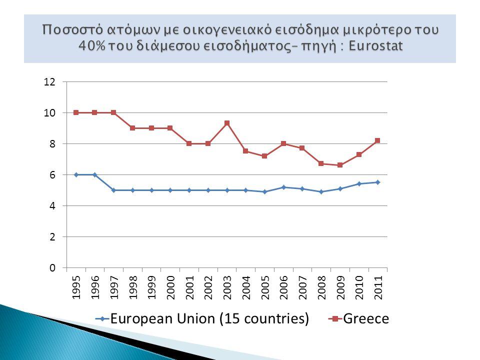 Η καταπολέμηση της φτώχειας στις ΗΠΑ συνδέεται άμεσα όχι τόσο με την οικονομική υποστήριξη των ανέργων, αλλά με την ένταξή τους «με κάθε τρόπο» στην αγορά εργασίας Στην Ευρώπη η δομή του συστήματος κοινωνικής προστασίας επιβάλλει την οικονομική υποστήριξη του φτωχού στη βάση της λογικής του δικαιώματος που έχει για ένα αξιοπρεπές επίπεδο διαβίωσης