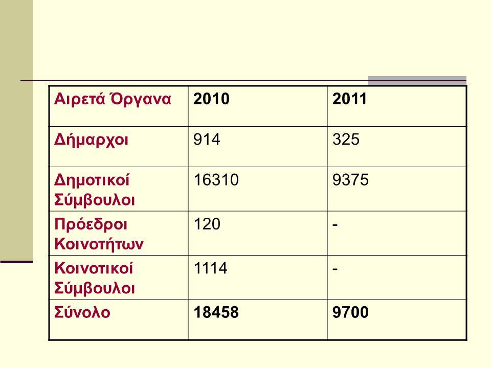 Αιρετά Όργανα20102011 Δήμαρχοι914325 Δημοτικοί Σύμβουλοι 163109375 Πρόεδροι Κοινοτήτων 120- Κοινοτικοί Σύμβουλοι 1114- Σύνολο184589700