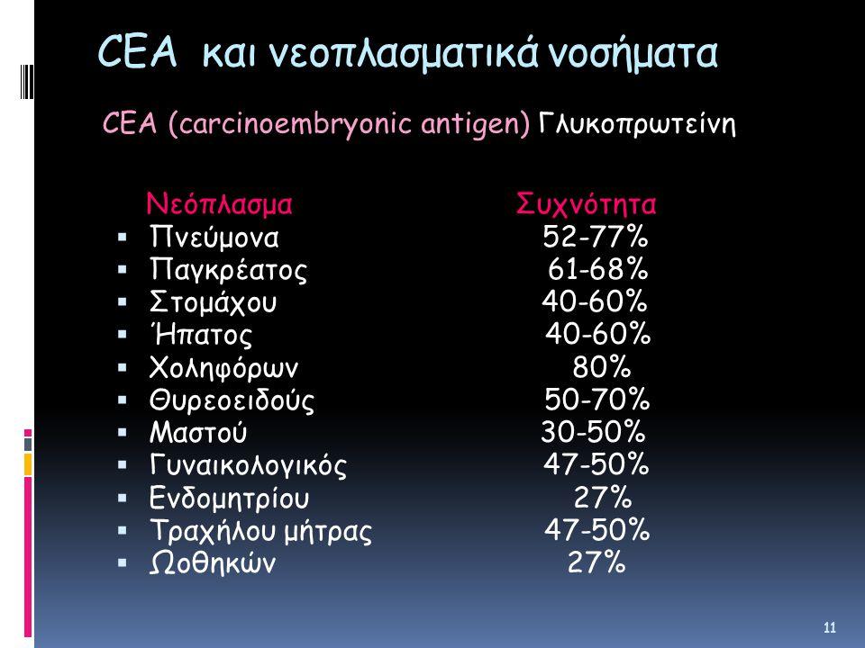 CEA και νεοπλασματικά νοσήματα Nεόπλασμα Συχνότητα  Πνεύμονα 52-77%  Παγκρέατος 61-68%  Στομάχου 40-60%  Ήπατος 40-60%  Χοληφόρων 80%  Θυρεοειδούς 50-70%  Μαστού 30-50%  Γυναικολογικός 47-50%  Ενδομητρίου 27%  Τραχήλου μήτρας 47-50%  Ωοθηκών 27% 11 CEA (carcinoembryonic antigen) Γλυκοπρωτείνη