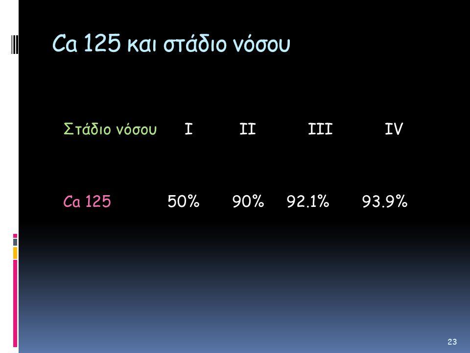Ca 125 και στάδιο νόσου Στάδιο νόσου Ι ΙΙ ΙΙΙ ΙV Ca 125 50% 90% 92.1% 93.9% 23