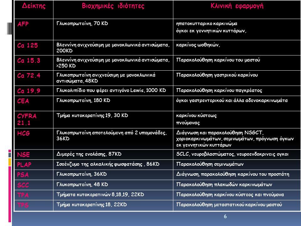ΔείκτηςΒιοχημικές ιδιότητεςΚλινική εφαρμογή AFP Γλυκοπρωτείνη, 70 KDηπατοκυτταρικο καρκινώμα όγκοι εκ γεννητικών κυττάρων, Ca 125 Βλεννίνη ανιχνεύσιμη με μονοκλωνικά αντισώματα, 200KD καρκίνος ωοθηκών, Ca 15.3 Βλεννίνη ανιχνεύσιμη με μονοκλωνικά αντισώματα, >250 KD Παρακολούθηση καρκίνου του μαστού Ca 72.4 Γλυκοπρωτείνη ανιχνεύσιμη με μονοκλωνικά αντισώματα, 48KD Παρακολούθηση γαστρικού καρκίνου Ca 19.9 Γλυκολιπίδιο που φέρει αντιγόνο Lewis, 1000 KDΠαρακολούθηση καρκίνου παγκρέατος CEA Γλυκοπρωτείνη, 180 KDόγκοι γαστρεντερικού και άλλα αδενοκαρκινωμάτα CYFRA 21.1 Τμήμα κυτοκερατίνης 19, 30 KDκαρκίνου κύστεως πνεύμονας HCG Γλυκοπρωτείνη αποτελούμενη από 2 υπομονάδες, 36KD Διάγνωση και παρακολούθηση NSGCT, χοριοκαρκινωμάτων, σεμινωμάτων, πρόγνωση όγκων εκ γεννητικών κυττάρων NSE Διμερές της ενολάσης, 87KDSCLC, νευροβλαστώματος, νευροενδοκρινεις ογκοι PLAP Ισοένζυμο της αλκαλικής φωσφατάσης, 86KDΠαρακολούθηση σεμινωμάτων PSA Γλυκοπρωτείνη, 36KDΔιάγνωση, παρακολούθηση καρκίνου του προστάτη SCC Γλυκοπρωτείνη, 48 KDΠαρακολούθηση πλακωδών καρκινωμάτων TPA Τμήματα κυτοκερατινών 8,18,19, 22KDΠαρακολούθηση καρκίνου κύστεος και πνεύμονα TPS Τμήμα κυτοκερατίνης 18, 22KDΠαρακολούθηση μεταστατικού καρκίνου μαστού 6