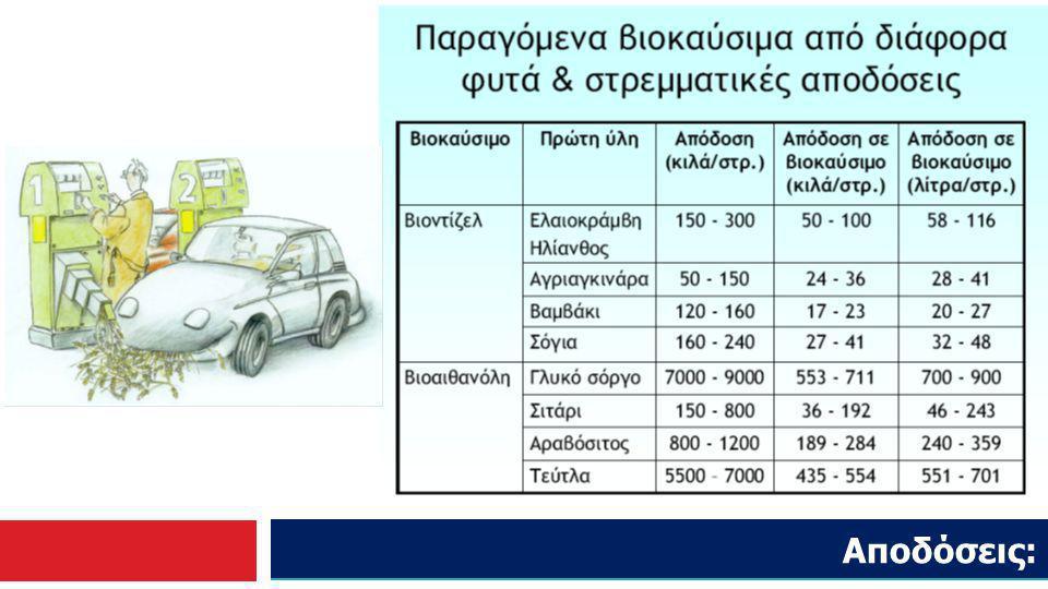 Παραγωγή βιοακυσίμων στην Ελλάδα: Στην Ελλάδα η κατ εκτίμηση κατανάλωση για το έτος 2009, σύμφωνα με τη 6η ελληνική εθνική έκθεση, της βενζίνης 4.376.240 ΤΙΠ και του πετρελαίου 2.375.000 ΤΙΠ.