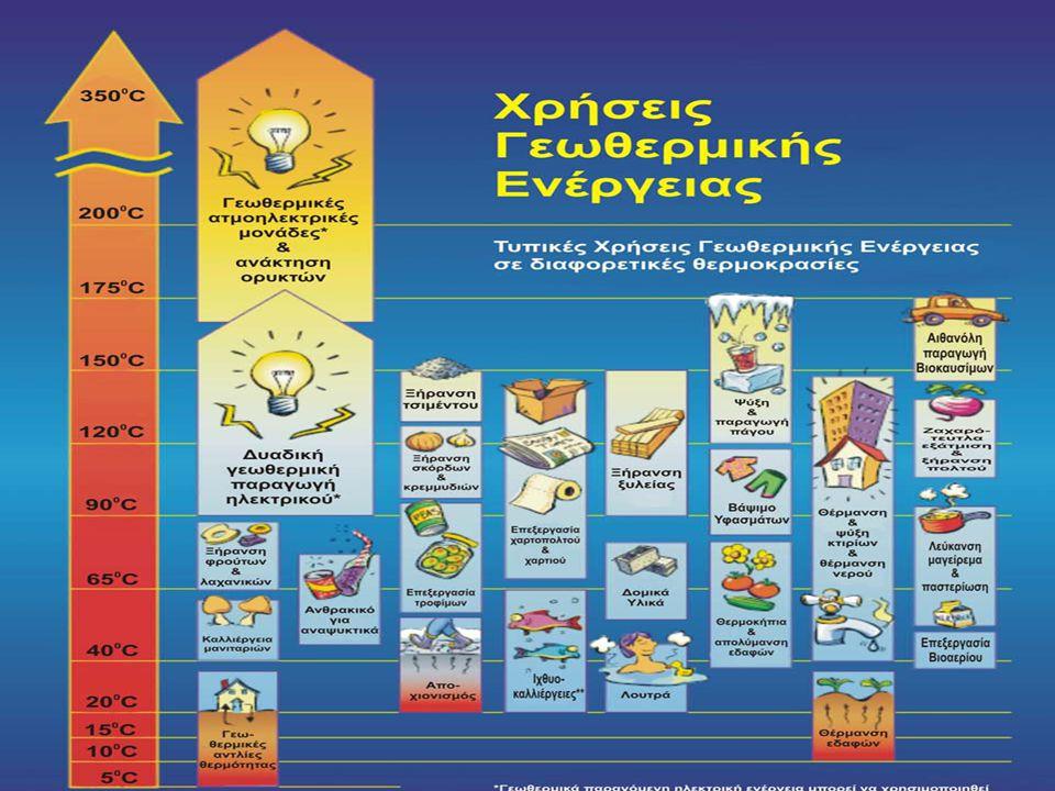 • ιχθυοκαλλιέργειες (θ>15 °C) επειδή τα ψάρια χρειάζονται ορισμένη θερμοκρασία για την ανάπτυξή τους • βιομηχανικές εφαρμογές όπως αφαλάτωση θαλασσινο