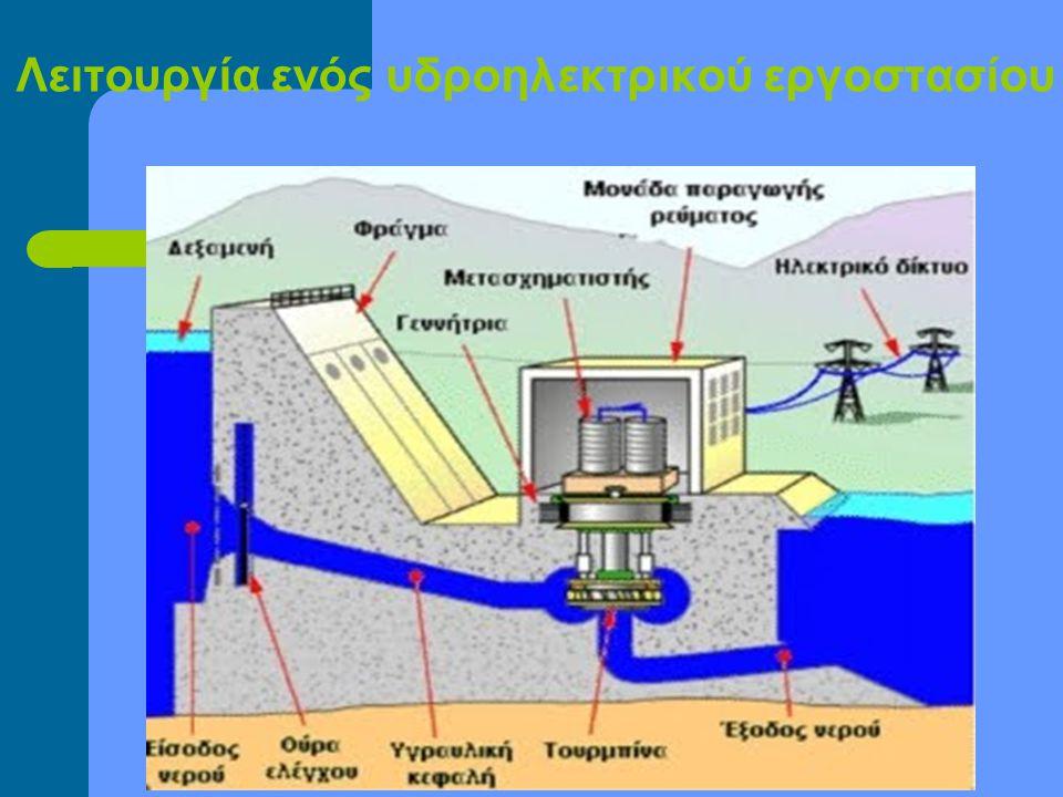 Τύποι υδροηλεκτρικών εργοστασίων ΥΔΡΟΗΛΕΚΤΡΙΚΑ ΕΡΓΟΣΤΑΣΙΑ ΜΙΚΡΗΣ ΚΛΙΜΑΚΑΣ ΜΕΣΑΙΑΣ ΚΛΙΜΑΚΑΣ ΜΕΓΑΛΗΣ ΚΛΙΜΑΚΑΣ ΕΠΙ ΤΗΣ ΚΟΙΤΗΣ