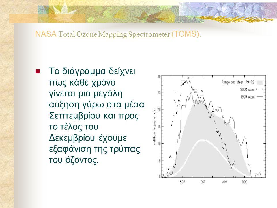 2.5 Η αύξηση και ελάττωση της τρύπας του όζοντος.  Η τρύπα του όζοντος στο Νότιο Ημισφαίριο αυξάνεται σε μέγεθος και ελαττώνεται ανάλογα με τις εποχέ