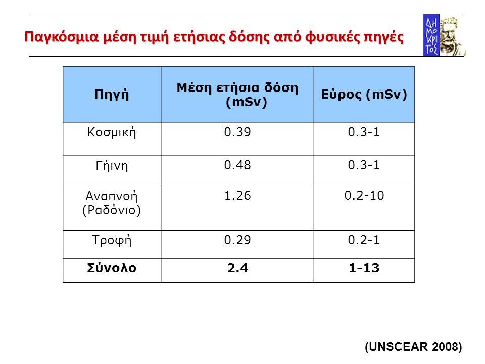 Δόσεις από ανθρώπινες δραστηριότητες ΠηγήΔόση (mSv) 10 ώρες πτήση με αεροπλάνο 0.03 Ακτινογραφία θώρακα 0.05 Αξονική τομογραφία 10 ΡΕΤ εγκεφάλου14 (UNSCEAR 2008) Ιατρικές εφαρμογές (0.6 mSv/y) Βιομηχανικές εφαρμογές Παραγωγή ενέργειας Πυρηνικές δοκιμές
