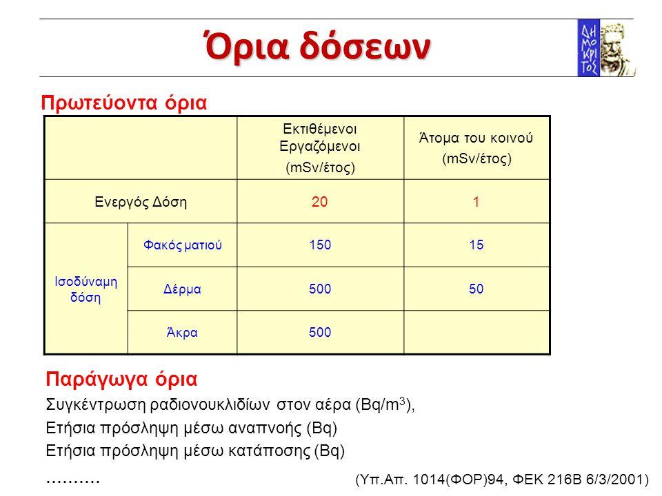 Ενδεικτικά προϊόντα σχάσης IsotopeRadiationHalf-lifeGI absorption Strontium-90/Υttrium-90β28 years30% Caesium-137β,γ30 years100% Promethium-147β2.6 years0.01% Cerium-144β,γ285 days0.01% Ruthenium-106/Rhodium-106β,γ1.0 years0.03% Zirconium-95β,γ65 days0.01% Strontium-89β51 days30% Ruthenium-103β,γ39.7 days0.03% Niobium-95β,γ35 days0.01% Cerium-141β,γ33 days0.01% Barium-140/lanthanum-140β,γ12.8 days5% Iodine-131β,γ8.05 days100%