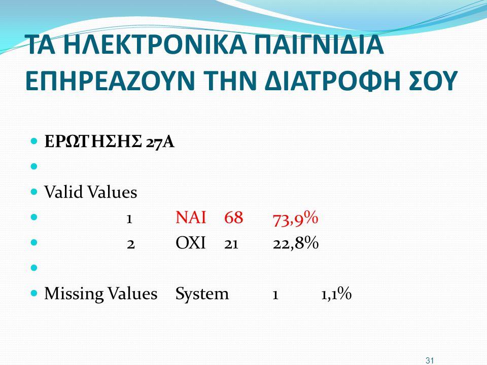 ΤΑ ΗΛΕΚΤΡΟΝΙΚΑ ΠΑΙΓΝΙΔΙΑ ΕΠΗΡΕΑΖΟΥΝ ΤΗΝ ΔΙΑΤΡΟΦΗ ΣΟΥ  ΕΡΩΤΗΣΗΣ 27A   Valid Values  1NAI6873,9%  2OXI2122,8%   Missing ValuesSystem11,1% 31