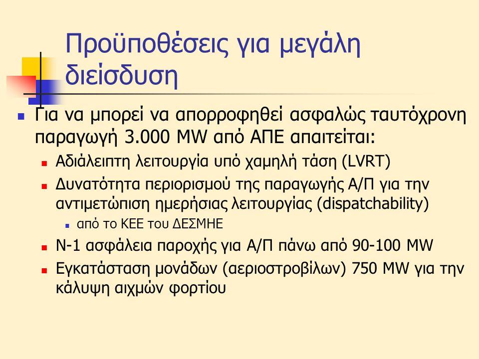 Προϋποθέσεις για μεγάλη διείσδυση  Για να μπορεί να απορροφηθεί ασφαλώς ταυτόχρονη παραγωγή 3.000 MW από ΑΠΕ απαιτείται:  Αδιάλειπτη λειτουργία υπό