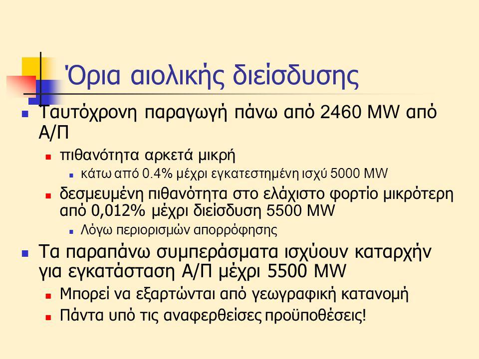 Όρια αιολικής διείσδυσης  Ταυτόχρονη παραγωγή πάνω από 2460 ΜW από Α/Π  πιθανότητα αρκετά μικρή  κάτω από 0.4% μέχρι εγκατεστημένη ισχύ 5000 MW  δ