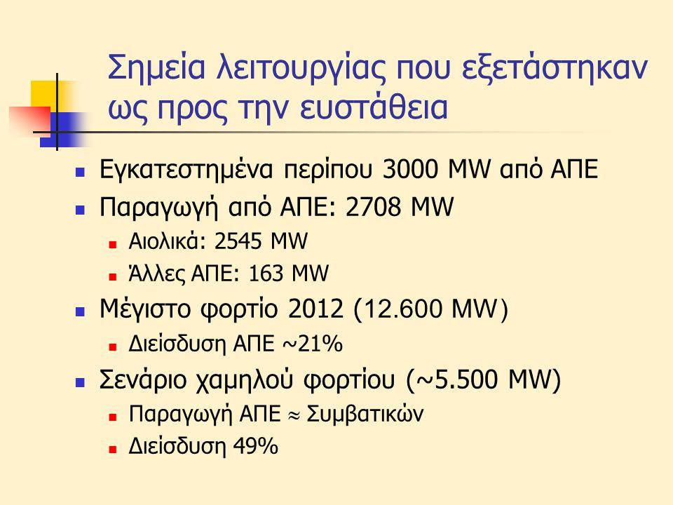 Συμπεριφορά σε β/κ  Εξετάστηκαν 11 σοβαρές διαταραχές  β/κ με εκκαθάριση (άνοιγμα γραμμής) σε 120 ms  Συνήθη σφάλματα (δεν μπορούν να αποκλειστούν)  Χωρίς υποχρέωση αδιάλειπτης παροχής:  Απώλεια μέχρι 1500 MW (μέγιστο φορτίο)  Απώλεια μέχρι 2300 MW (χαμηλό φορτίο)  Συνέπειες:  άνοιγμα διασυνδέσεων  αποκοπές φορτίου λόγω υποσυχνότητας  πιθανό μπλακάουτ  Αδιάλειπτη παροχή υπό χαμηλή τάση απαραίτητη