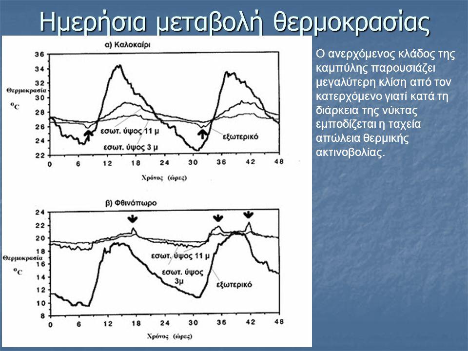 Ημερήσια μεταβολή θερμοκρασίας Ο ανερχόμενος κλάδος της καμπύλης παρουσιάζει μεγαλύτερη κλίση από τον κατερχόμενο γιατί κατά τη διάρκεια της νύκτας εμ
