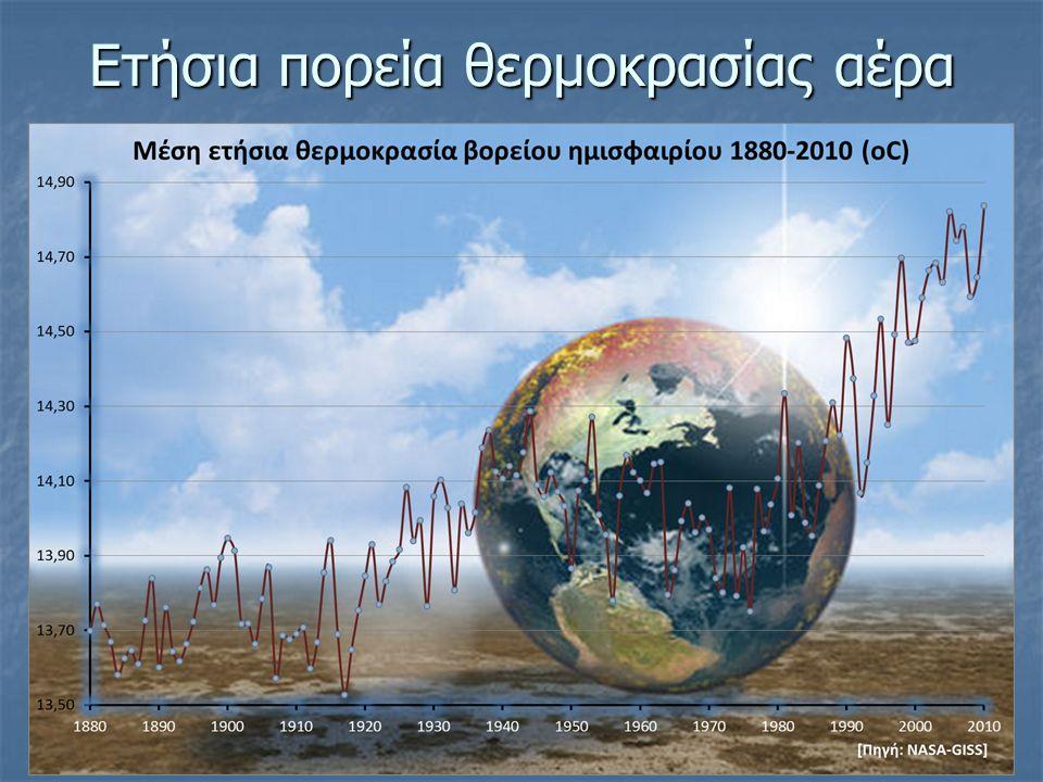 Ετήσια πορεία θερμοκρασίας αέρα