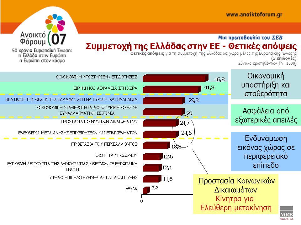 Συμμετοχή της Ελλάδας στην ΕΕ - Θετικές απόψεις Θετικές απόψεις για τη συμμετοχή της Ελλάδας ως χώρα μέλος της Ευρωπαϊκής Ένωσης (3 επιλογές) Σύνολο ερωτηθέντων (Ν=1000) Οικονομική υποστήριξη και σταθερότητα Ασφάλεια από εξωτερικές απειλές Ενδυνάμωση εικόνας χώρας σε περιφερειακό επίπεδο Προστασία Κοινωνικών Δικαιωμάτων Κίνητρα για Ελεύθερη μετακίνηση