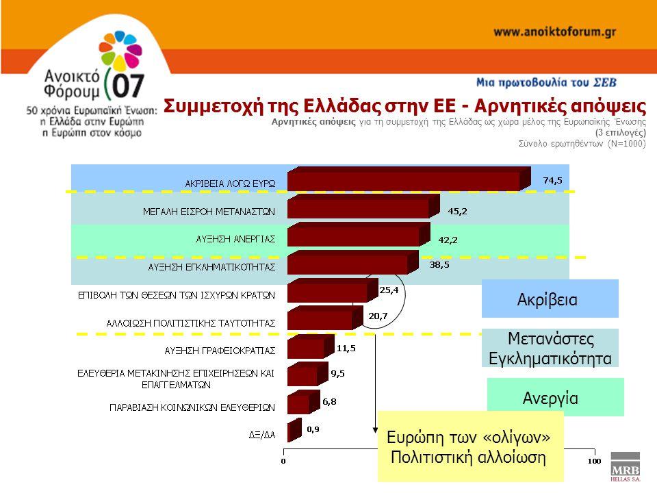Συμμετοχή της Ελλάδας στην ΕΕ - Αρνητικές απόψεις Αρνητικές απόψεις για τη συμμετοχή της Ελλάδας ως χώρα μέλος της Ευρωπαϊκής Ένωσης (3 επιλογές) Σύνολο ερωτηθέντων (Ν=1000) Ακρίβεια Μετανάστες Εγκληματικότητα Ανεργία Ευρώπη των «ολίγων» Πολιτιστική αλλοίωση