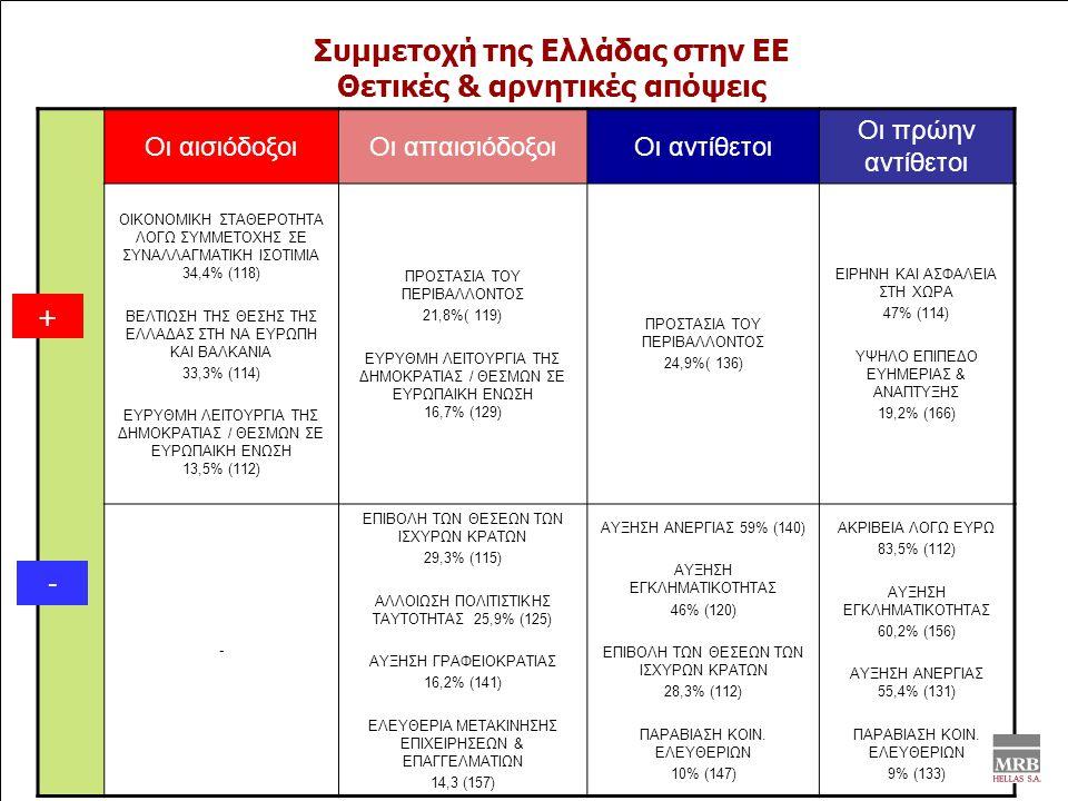 Συμμετοχή της Ελλάδας στην ΕΕ Θετικές & αρνητικές απόψεις Οι αισιόδοξοιΟι απαισιόδοξοιΟι αντίθετοι Οι πρώην αντίθετοι ΟΙΚΟΝΟΜΙΚΗ ΣΤΑΘΕΡΟΤΗΤΑ ΛΟΓΩ ΣΥΜΜΕΤΟΧΗΣ ΣΕ ΣΥΝΑΛΛΑΓΜΑΤΙΚΗ ΙΣΟΤΙΜΙΑ 34,4% (118) ΒΕΛΤΙΩΣΗ ΤΗΣ ΘΕΣΗΣ ΤΗΣ ΕΛΛΑΔΑΣ ΣΤΗ ΝΑ ΕΥΡΩΠΗ ΚΑΙ ΒΑΛΚΑΝΙΑ 33,3% (114) ΕΥΡΥΘΜΗ ΛΕΙΤΟΥΡΓΙΑ ΤΗΣ ΔΗΜΟΚΡΑΤΙΑΣ / ΘΕΣΜΩΝ ΣΕ ΕΥΡΩΠΑΙΚΗ ΕΝΩΣΗ 13,5% (112) ΠΡΟΣΤΑΣΙΑ ΤΟΥ ΠΕΡΙΒΑΛΛΟΝΤΟΣ 21,8%( 119) ΕΥΡΥΘΜΗ ΛΕΙΤΟΥΡΓΙΑ ΤΗΣ ΔΗΜΟΚΡΑΤΙΑΣ / ΘΕΣΜΩΝ ΣΕ ΕΥΡΩΠΑΙΚΗ ΕΝΩΣΗ 16,7% (129) ΠΡΟΣΤΑΣΙΑ ΤΟΥ ΠΕΡΙΒΑΛΛΟΝΤΟΣ 24,9%( 136) ΕΙΡΗΝΗ ΚΑΙ ΑΣΦΑΛΕΙΑ ΣΤΗ ΧΩΡΑ 47% (114) ΥΨΗΛΟ ΕΠΙΠΕΔΟ ΕΥΗΜΕΡΙΑΣ & ΑΝΑΠΤΥΞΗΣ 19,2% (166) - ΕΠΙΒΟΛΗ ΤΩΝ ΘΕΣΕΩΝ ΤΩΝ ΙΣΧΥΡΩΝ ΚΡΑΤΩΝ 29,3% (115) ΑΛΛΟΙΩΣΗ ΠΟΛΙΤΙΣΤΙΚΗΣ ΤΑΥΤΟΤΗΤΑΣ 25,9% (125) ΑΥΞΗΣΗ ΓΡΑΦΕΙΟΚΡΑΤΙΑΣ 16,2% (141) ΕΛΕΥΘΕΡΙΑ ΜΕΤΑΚΙΝΗΣΗΣ ΕΠΙΧΕΙΡΗΣΕΩΝ & ΕΠΑΓΓΕΛΜΑΤΙΩΝ 14,3 (157) ΑΥΞΗΣΗ ΑΝΕΡΓΙΑΣ 59% (140) ΑΥΞΗΣΗ ΕΓΚΛΗΜΑΤΙΚΟΤΗΤΑΣ 46% (120) ΕΠΙΒΟΛΗ ΤΩΝ ΘΕΣΕΩΝ ΤΩΝ ΙΣΧΥΡΩΝ ΚΡΑΤΩΝ 28,3% (112) ΠΑΡΑΒΙΑΣΗ ΚΟΙΝ.