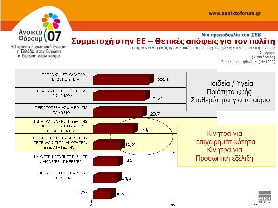 Συμμετοχή στην ΕΕ – Θετικές απόψεις για τον πολίτη Τι σημαίνει για εσάς προσωπικά η συμμετοχή της χώρας στην Ευρωπαϊκή Ένωση; 1 η Ομάδα (2 επιλογές) Σύνολο ερωτηθέντων (Ν=1000) Παιδεία / Υγεία Ποιότητα ζωής Σταθερότητα για το αύριο Κίνητρα για επιχειρηματικότητα Κίνητρα για Προσωπική εξέλιξη
