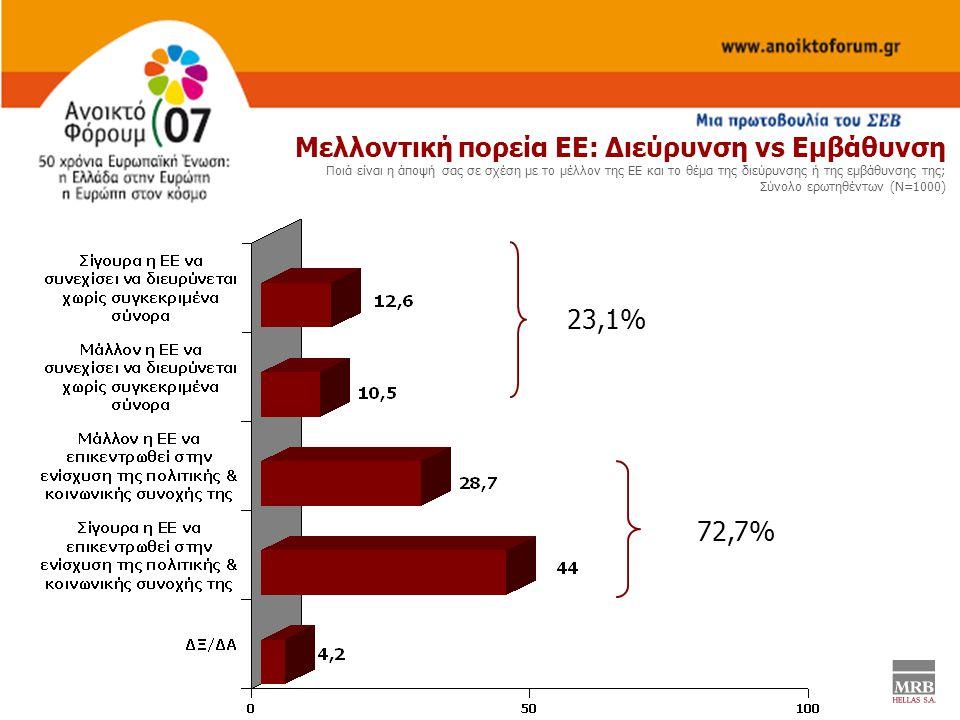 Μελλοντική πορεία ΕΕ: Διεύρυνση vs Εμβάθυνση Ποιά είναι η άποψή σας σε σχέση με το μέλλον της ΕΕ και το θέμα της διεύρυνσης ή της εμβάθυνσης της; Σύνολο ερωτηθέντων (Ν=1000) 23,1% 72,7%