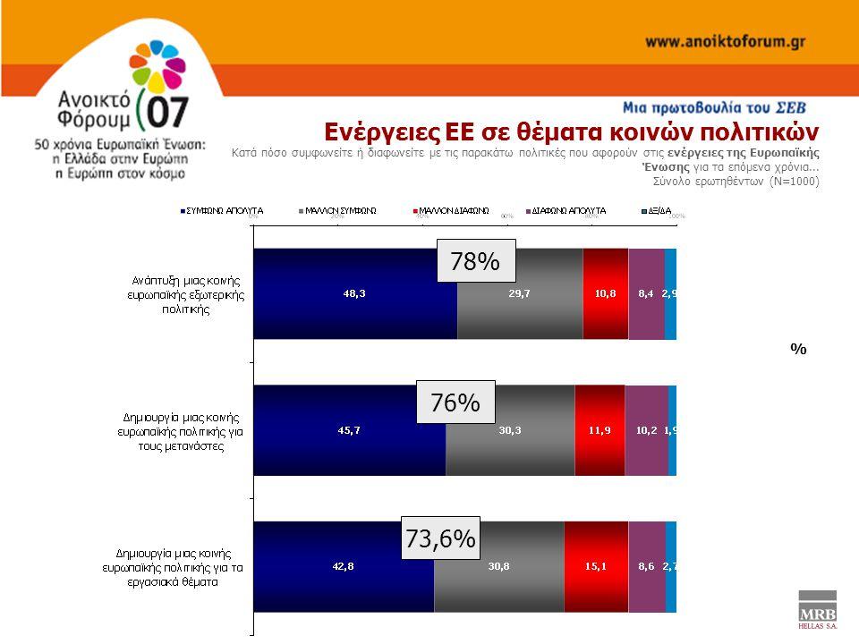 % Ενέργειες ΕΕ σε θέματα κοινών πολιτικών Κατά πόσο συμφωνείτε ή διαφωνείτε με τις παρακάτω πολιτικές που αφορούν στις ενέργειες της Ευρωπαϊκής Ένωσης