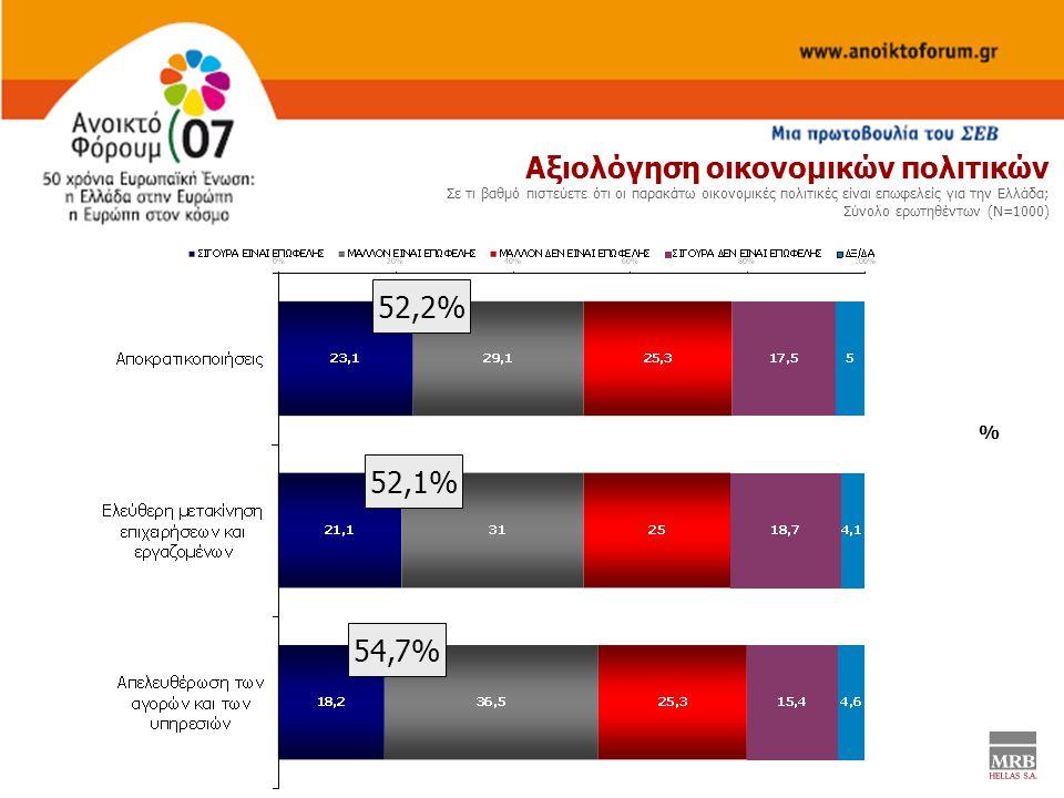 % Αξιολόγηση οικονομικών πολιτικών Σε τι βαθμό πιστεύετε ότι οι παρακάτω οικονομικές πολιτικές είναι επωφελείς για την Ελλάδα; Σύνολο ερωτηθέντων (Ν=1000) 52,2% 52,1% 54,7%
