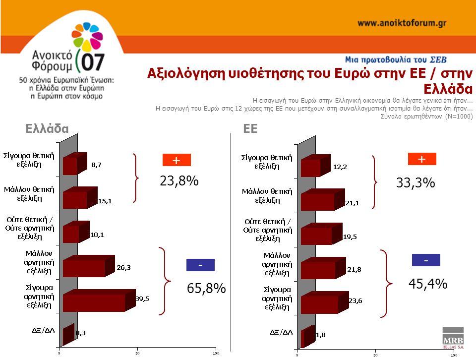 Αξιολόγηση υιοθέτησης του Ευρώ στην ΕΕ / στην Ελλάδα Η εισαγωγή του Ευρώ στην Ελληνική οικονομία θα λέγατε γενικά ότι ήταν...