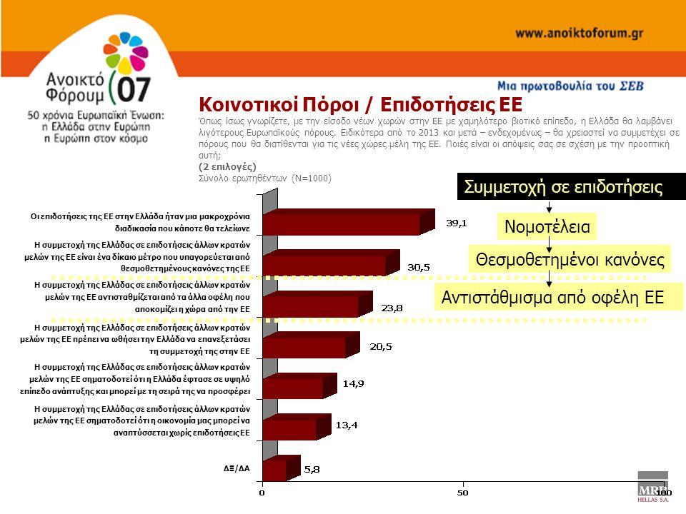 Οι επιδοτήσεις της ΕΕ στην Ελλάδα ήταν μια μακροχρόνια διαδικασία που κάποτε θα τελείωνε Η συμμετοχή της Ελλάδας σε επιδοτήσεις άλλων κρατών μελών της ΕΕ είναι ένα δίκαιο μέτρο που υπαγορεύεται από θεσμοθετημένους κανόνες της ΕΕ Η συμμετοχή της Ελλάδας σε επιδοτήσεις άλλων κρατών μελών της ΕΕ αντισταθμίζεται από τα άλλα οφέλη που αποκομίζει η χώρα από την ΕΕ Η συμμετοχή της Ελλάδας σε επιδοτήσεις άλλων κρατών μελών της ΕΕ πρέπει να ωθήσει την Ελλάδα να επανεξετάσει τη συμμετοχή της στην ΕΕ Η συμμετοχή της Ελλάδας σε επιδοτήσεις άλλων κρατών μελών της ΕΕ σηματοδοτεί ότι η Ελλάδα έφτασε σε υψηλό επίπεδο ανάπτυξης και μπορεί με τη σειρά της να προσφέρει Η συμμετοχή της Ελλάδας σε επιδοτήσεις άλλων κρατών μελών της ΕΕ σηματοδοτεί ότι η οικονομία μας μπορεί να αναπτύσσεται χωρίς επιδοτήσεις ΕΕ ΔΞ/ΔΑ Κοινοτικοί Πόροι / Επιδοτήσεις ΕΕ Όπως ίσως γνωρίζετε, με την είσοδο νέων χωρών στην ΕΕ με χαμηλότερο βιοτικό επίπεδο, η Ελλάδα θα λαμβάνει λιγότερους Ευρωπαϊκούς πόρους.