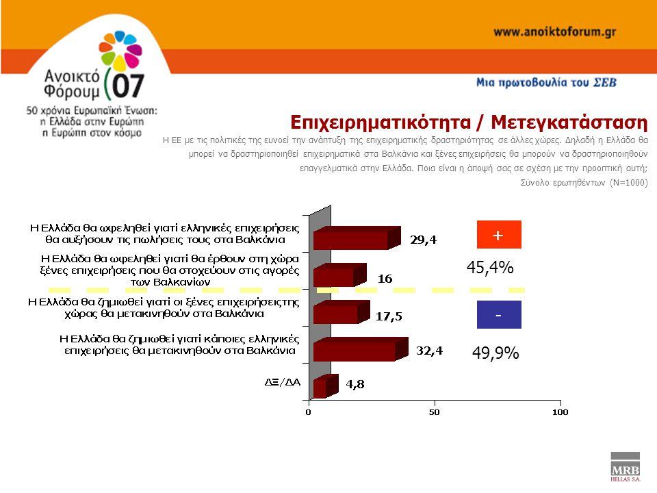 Επιχειρηματικότητα / Μετεγκατάσταση Η ΕΕ με τις πολιτικές της ευνοεί την ανάπτυξη της επιχειρηματικής δραστηριότητας σε άλλες χώρες.