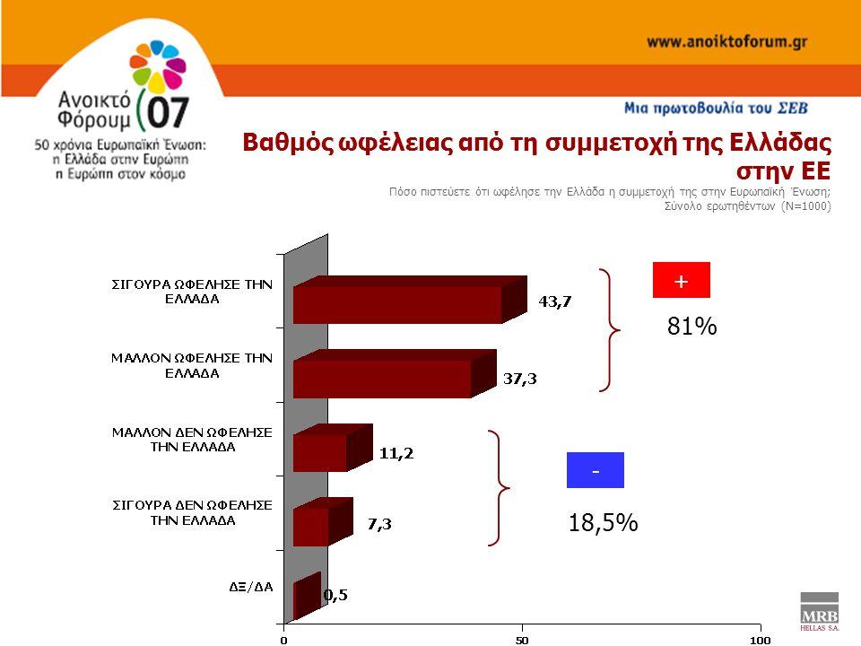 81% 18,5% Bαθμός ωφέλειας από τη συμμετοχή της Ελλάδας στην ΕΕ Πόσο πιστεύετε ότι ωφέλησε την Ελλάδα η συμμετοχή της στην Ευρωπαϊκή Ένωση; Σύνολο ερωτηθέντων (Ν=1000) + -