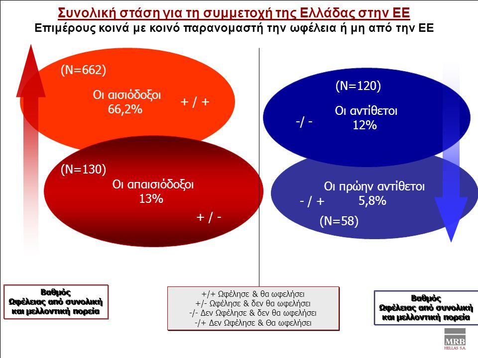 Συνολική στάση για τη συμμετοχή της Ελλάδας στην ΕΕ Επιμέρους κοινά με κοινό παρανομαστή την ωφέλεια ή μη από την ΕΕ Οι αισιόδοξοι 66,2% Οι απαισιόδοξοι 13% Οι πρώην αντίθετοι 5,8% + / + - / + + / - Βαθμός Ωφέλειας από συνολική και μελλοντική πορεία Βαθμός Ωφέλειας από συνολική και μελλοντική πορεία Οι αντίθετοι 12% -/ - Βαθμός Ωφέλειας από συνολική και μελλοντική πορεία Βαθμός Ωφέλειας από συνολική και μελλοντική πορεία +/+ Ωφέλησε & θα ωφελήσει +/- Ωφέλησε & δεν θα ωφελήσει -/- Δεν Ωφέλησε & δεν θα ωφελήσει -/+ Δεν Ωφέλησε & Θα ωφελήσει +/+ Ωφέλησε & θα ωφελήσει +/- Ωφέλησε & δεν θα ωφελήσει -/- Δεν Ωφέλησε & δεν θα ωφελήσει -/+ Δεν Ωφέλησε & Θα ωφελήσει (Ν=662) (Ν=130) (Ν=120) (Ν=58)