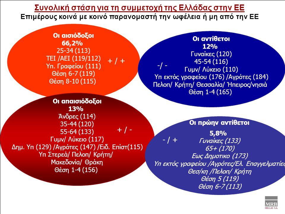 Συνολική στάση για τη συμμετοχή της Ελλάδας στην ΕΕ Επιμέρους κοινά με κοινό παρανομαστή την ωφέλεια ή μη από την ΕΕ Οι αισιόδοξοι 66,2% 25-34 (113) ΤΕΙ /ΑΕΙ (119/112) Υπ.