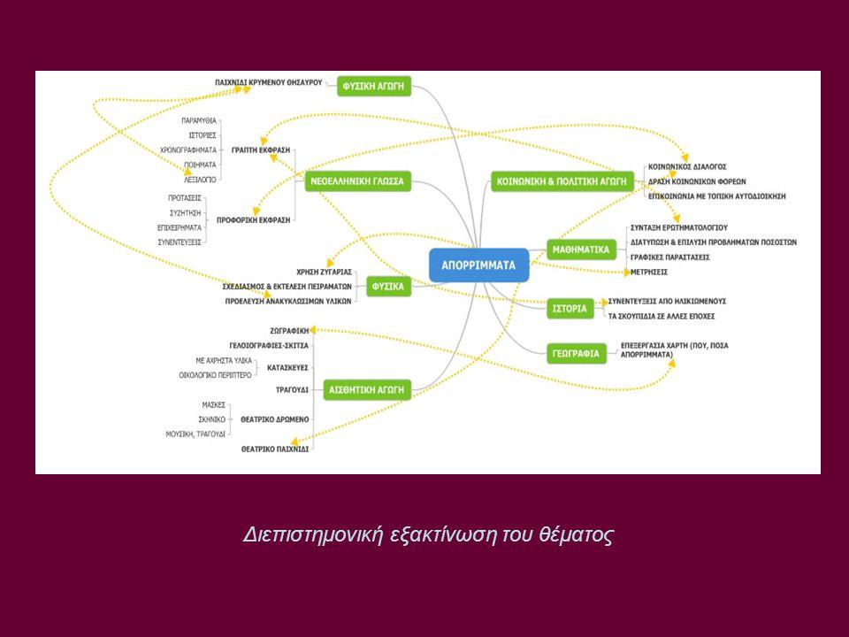 Συμπλήρωση Εννοιολογικού Χάρτη με το λογισμικό Inspiration