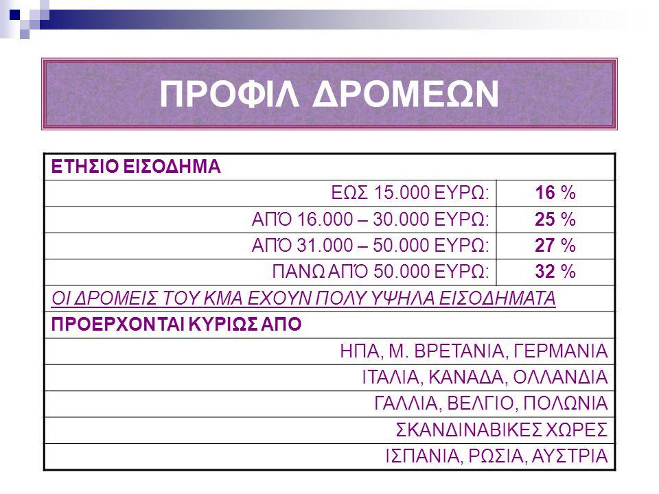 ΠΟΣΟΙ ΑΘΛΗΤΙΚΟΙ ΤΟΥΡΙΣΤΕΣ - 3.300 δρομείς που ταξίδεψαν από 50 χώρες του κόσμου με βασικό κίνητρο να συμμετέχουν στο γεγονός - 4.000 περίπου φίλοι και συγγενείς που ταξίδεψαν μαζί Συνολικά 7.300 αθλητικοί τουρίστες, εκτός Ελλάδας - 700 Έλληνες δρομείς (εκτός Αθηνών) - 1000 περίπου συνοδοί τους Συνολικά 1.700 εσωτερικοί αθλητικοί τουρίστες Γενικό Σύνολο: 9.000 περίπου αθλητικοί τουρίστες για ένα μόνο γεγονός!