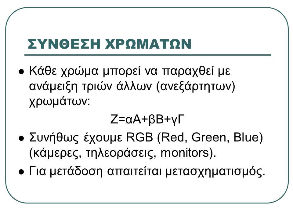 ΣΥΝΘΕΣΗ ΧΡΩΜΑΤΩΝ  Κάθε χρώμα μπορεί να παραχθεί με ανάμειξη τριών άλλων (ανεξάρτητων) χρωμάτων: Ζ=αΑ+βΒ+γΓ  Συνήθως έχουμε RGB (Red, Green, Blue) (κάμερες, τηλεοράσεις, monitors).