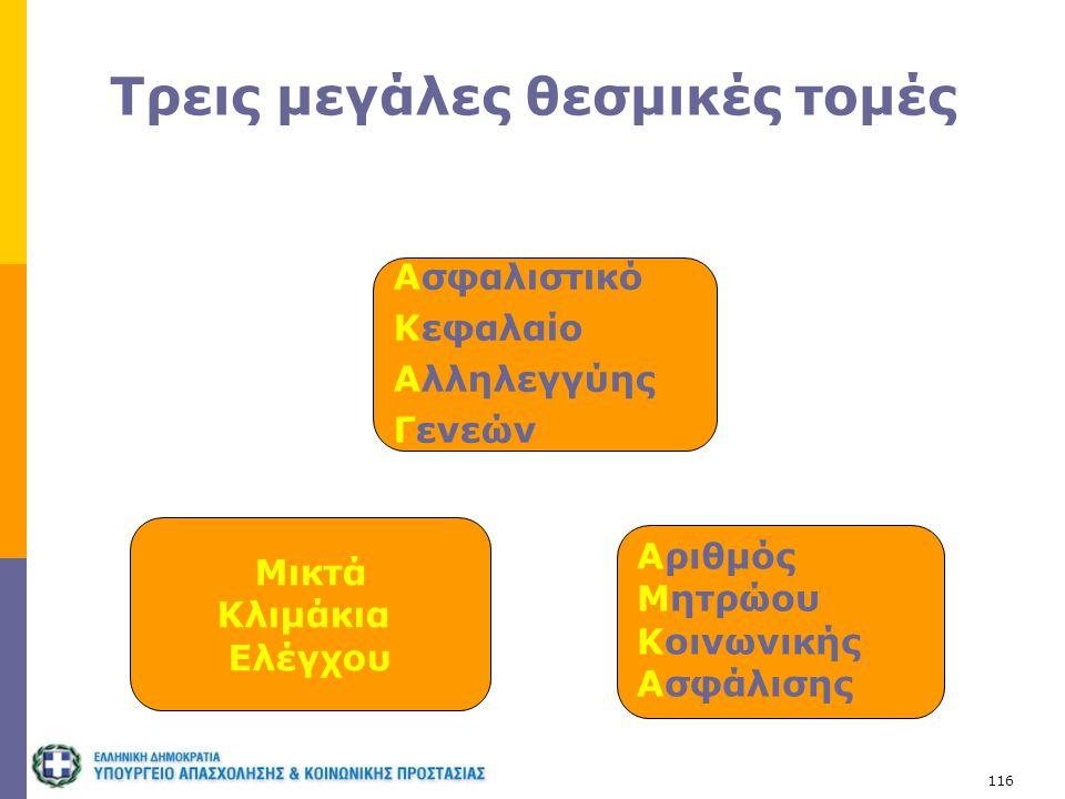 116 Τρεις μεγάλες θεσμικές τομές Ασφαλιστικό Κεφαλαίο Αλληλεγγύης Γενεών Αριθμός Μητρώου Κοινωνικής Ασφάλισης Μικτά Κλιμάκια Ελέγχου