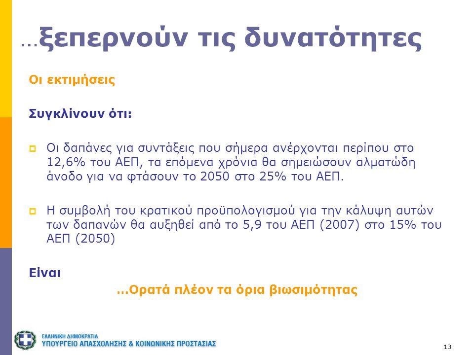 13 … ξεπερνούν τις δυνατότητες Οι εκτιμήσεις Συγκλίνουν ότι:  Οι δαπάνες για συντάξεις που σήμερα ανέρχονται περίπου στο 12,6% του ΑΕΠ, τα επόμενα χρ