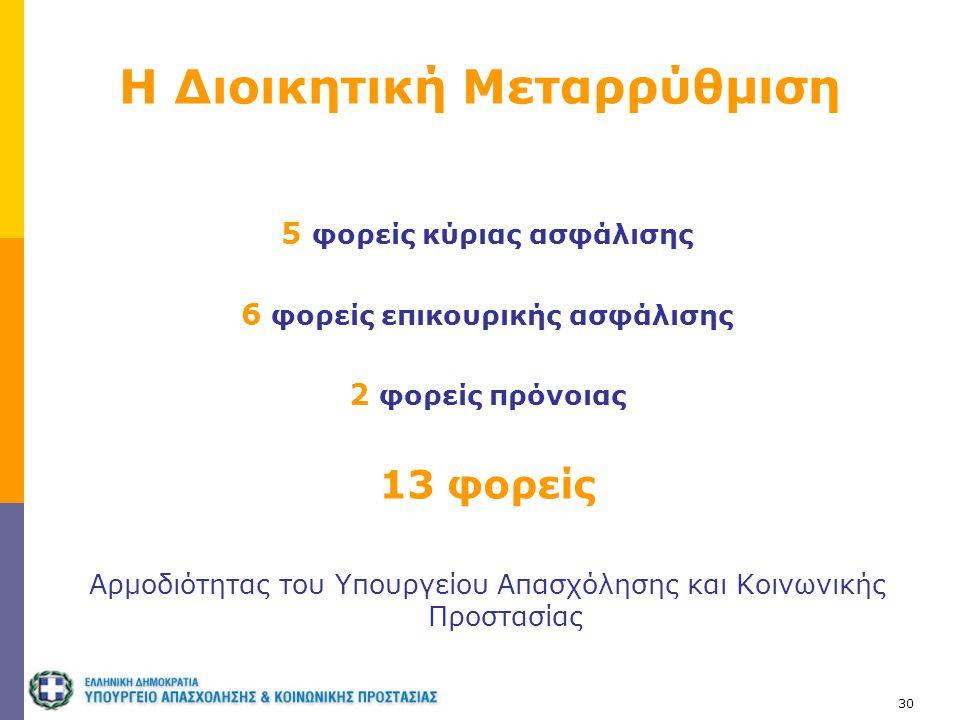 30 Η Διοικητική Μεταρρύθμιση 5 φορείς κύριας ασφάλισης 6 φορείς επικουρικής ασφάλισης 2 φορείς πρόνοιας 13 φορείς Αρμοδιότητας του Υπουργείου Απασχόλη