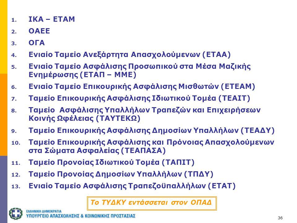 36 To ΤΥΔΚΥ εντάσσεται στον ΟΠΑΔ 1. ΙΚΑ – ΕΤΑΜ 2. ΟΑΕΕ 3. ΟΓΑ 4. Ενιαίο Ταμείο Ανεξάρτητα Απασχολούμενων (ΕΤΑΑ) 5. Ενιαίο Ταμείο Ασφάλισης Προσωπικού