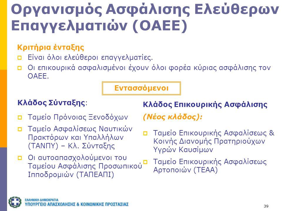 39 Οργανισμός Ασφάλισης Ελεύθερων Επαγγελματιών (ΟΑΕΕ) Κριτήρια ένταξης  Είναι όλοι ελεύθεροι επαγγελματίες.  Οι επικουρικά ασφαλισμένοι έχουν όλοι