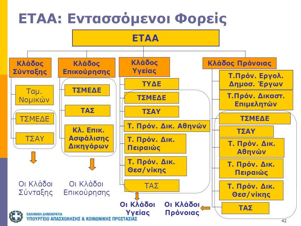 42 ΕΤΑΑ: Εντασσόμενοι Φορείς ΕΤΑΑ Κλάδος Σύνταξης Κλάδος Υγείας ΤΣΜΕΔΕ ΤΣΑΥ Ταμ. Νομικών Οι Κλάδοι Σύνταξης Κλάδος Επικούρησης Οι Κλάδοι Υγείας Κλάδος