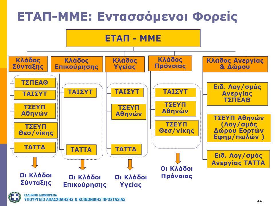 44 ΕΤΑΠ-ΜΜΕ: Εντασσόμενοι Φορείς ΕΤΑΠ - ΜΜΕ Κλάδος Σύνταξης Κλάδος Υγείας ΤΑΤΤΑ ΤΣΕΥΠ Αθηνών Οι Κλάδοι Σύνταξης Κλάδος Επικούρησης Κλάδος Πρόνοιας Οι