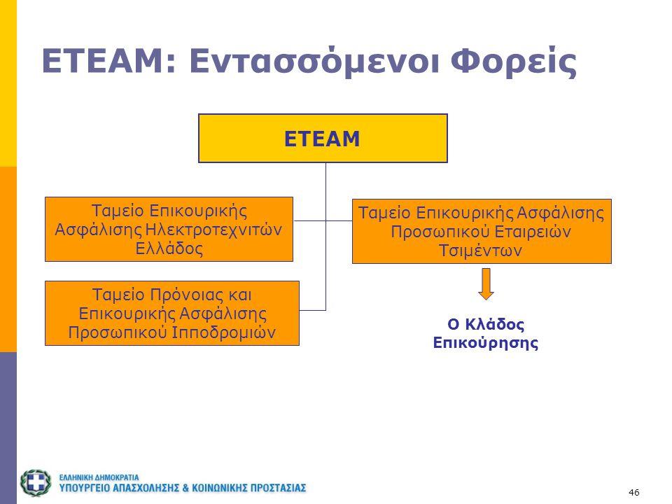 46 ΕΤΕΑΜ: Εντασσόμενοι Φορείς ΕΤΕΑΜ Ταμείο Επικουρικής Ασφάλισης Ηλεκτροτεχνιτών Ελλάδος Ταμείο Επικουρικής Ασφάλισης Προσωπικού Εταιρειών Τσιμέντων Τ