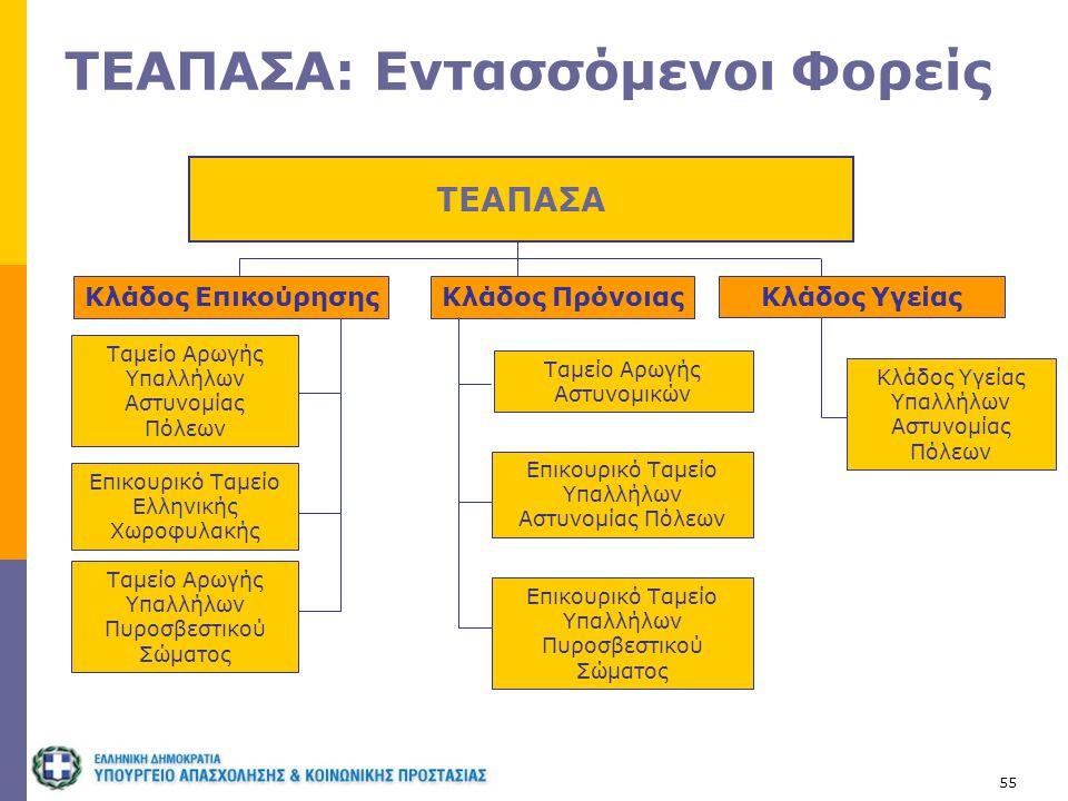 55 ΤΕΑΠΑΣΑ: Εντασσόμενοι Φορείς ΤΕΑΠΑΣΑ Κλάδος Υγείας Υπαλλήλων Αστυνομίας Πόλεων Κλάδος Επικούρησης Κλάδος Υγείας Επικουρικό Ταμείο Ελληνικής Χωροφυλ
