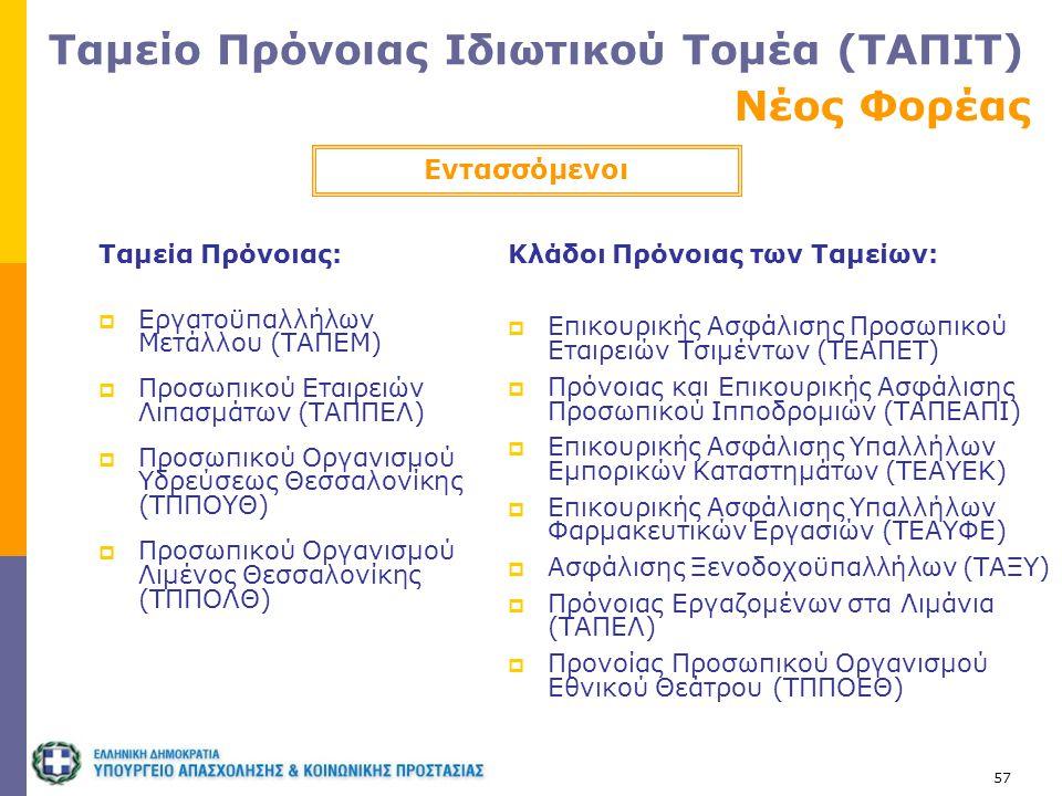 57 Ταμεία Πρόνοιας:  Εργατοϋπαλλήλων Μετάλλου (ΤΑΠΕΜ)  Προσωπικού Εταιρειών Λιπασμάτων (ΤΑΠΠΕΛ)  Προσωπικού Οργανισμού Υδρεύσεως Θεσσαλονίκης (ΤΠΠΟ