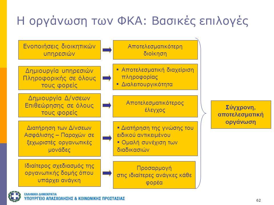 62 Η οργάνωση των ΦΚΑ: Βασικές επιλογές Ενοποιήσεις διοικητικών υπηρεσιών Διατήρηση των Δ/νσεων Ασφάλισης – Παροχών σε ξεχωριστές οργανωτικές μονάδες