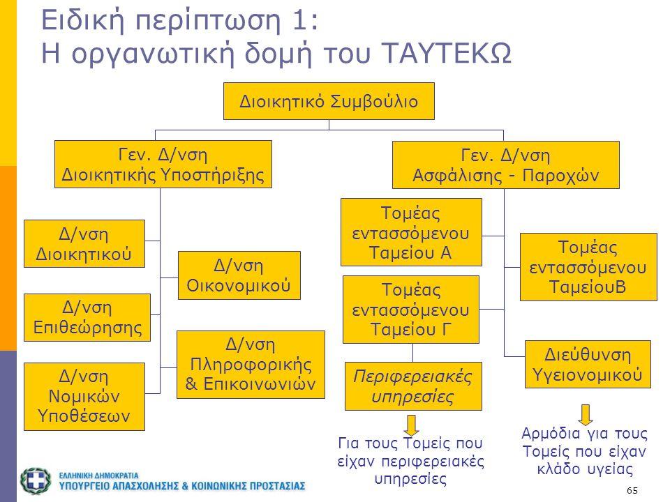 65 Ειδική περίπτωση 1: Η οργανωτική δομή του ΤΑΥΤΕΚΩ Διοικητικό Συμβούλιο Δ/νση Διοικητικού Δ/νση Επιθεώρησης Δ/νση Νομικών Υποθέσεων Δ/νση Οικονομικο
